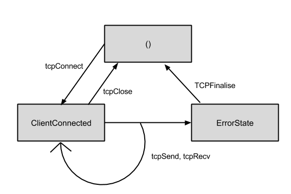 The state diagram for the TCPClient effect