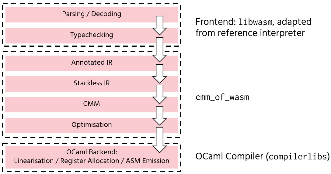 cmm_of_wasm: From WebAssembly to Native Code via the OCaml Backend
